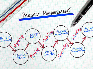 Certificate In Project Management Online Course