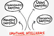 Emotional Intelligence Online Bundle, 3 Certificate Courses