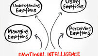 Emotional Intelligence Online Certificate Course - Payment Plan