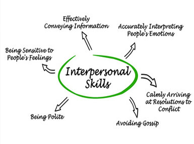 Interpersonal Skills Online Bundle, 2 Certificate Courses